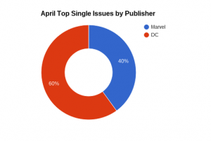 April Comics Publisher Sales Chart