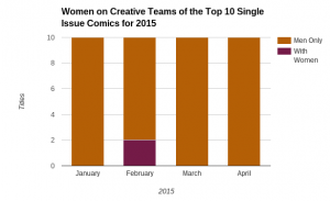 Women on creative teams single issue comics 2015
