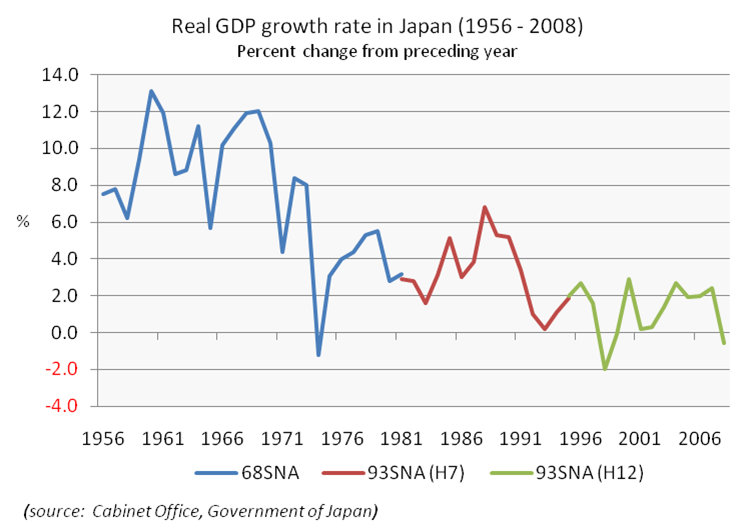 Japan GDP Growth Rate from 1956-2008