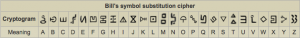 Bill's symbol substitution cipher