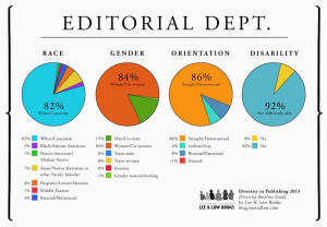 Lee & Low Diversity Baseline Survey 2016 - Editorial Teams