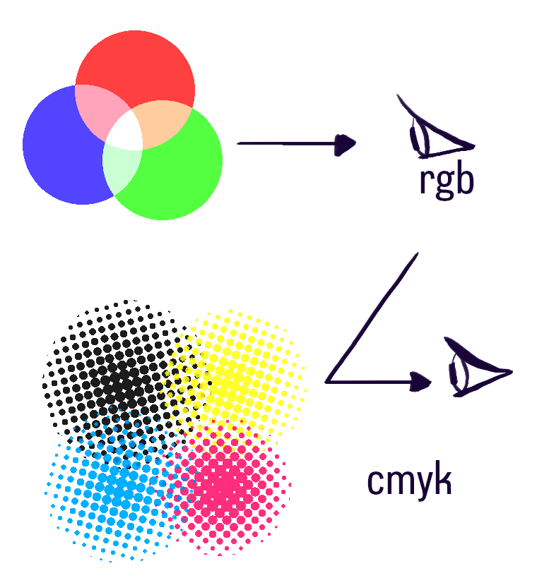 Fig 3 RGB & CMYK, this is what the coming colorist war is about.