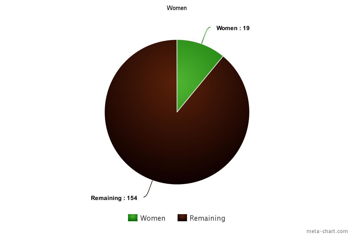 2016-02 Marvel creators women