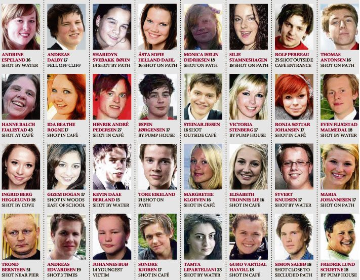 Breivik's victims