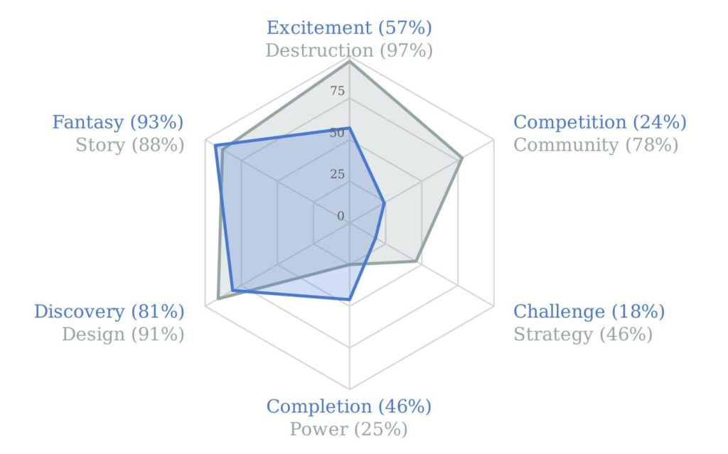 Quantic Foundry Game Motivation Profile for Wendy Browne
