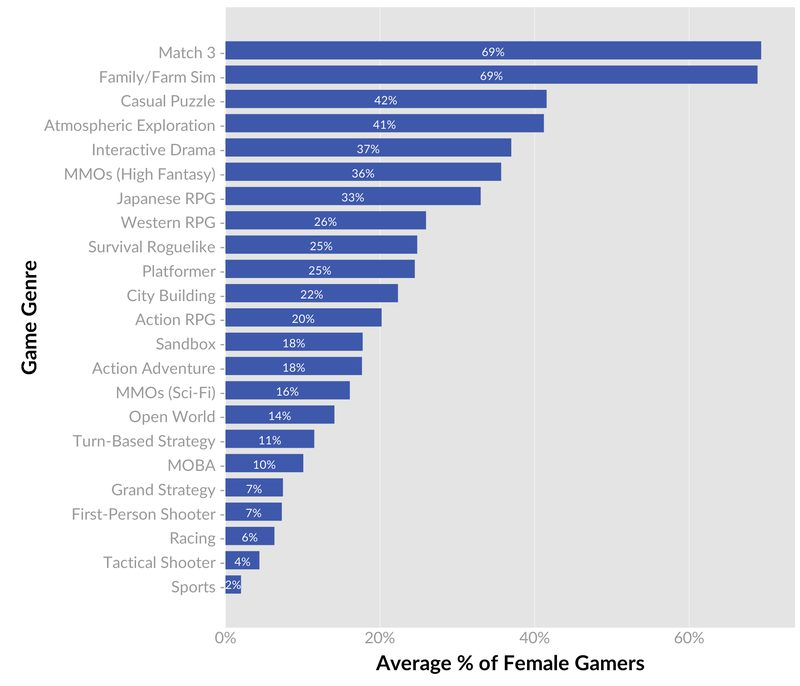 Quantic Foundry Gender by Genre survey results 2017: Do women play video games? Yes