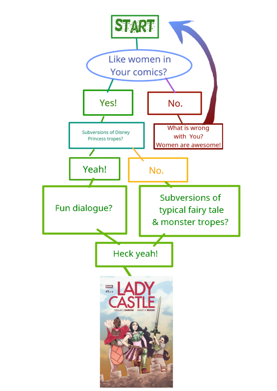 Weekend Flow: Would You Like Lady Castle?
