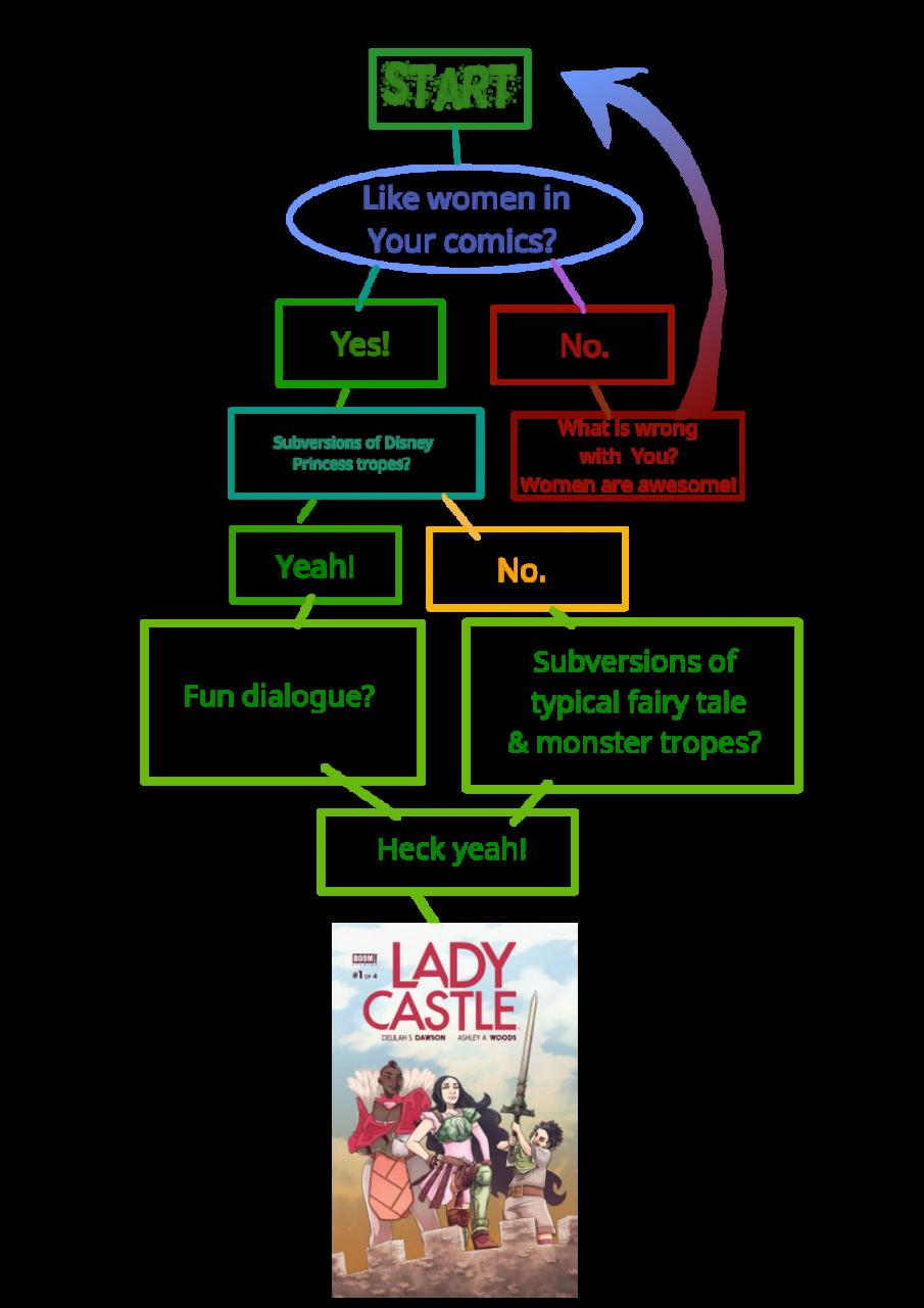 Weekend Flow: Would You Like Lady Castle?