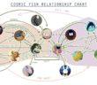 Eliana Falcon, Cosmic Foshes relationships chart, women write about comics 2017