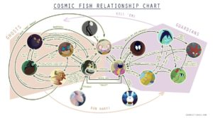 Eliana Falcon, Cosmic Foshes relationships chart, women write about comics 2017
