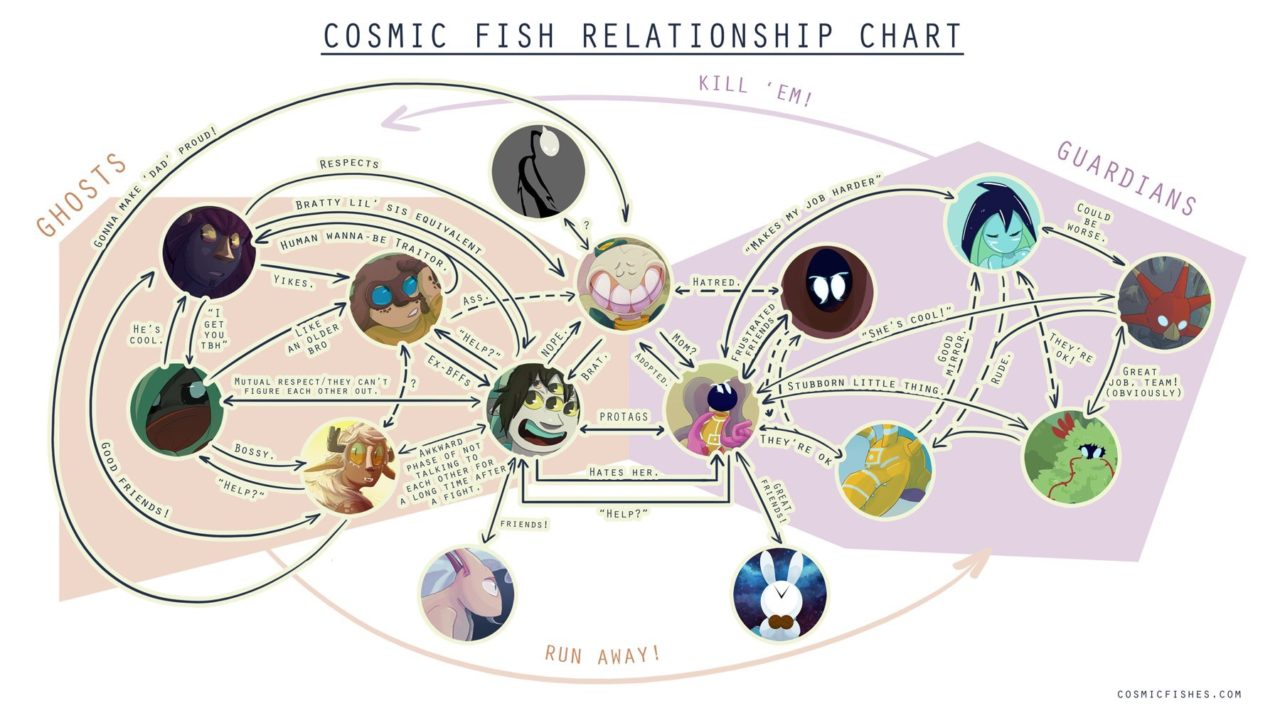 Saturday Flow: Cosmic Fish Relationship Chart