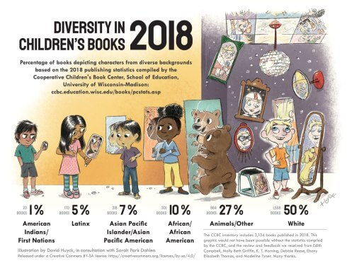Diversity in Children's Books 2018 infographic