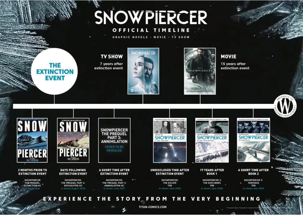 A timeline showing the chronogical progression of the Snowpiercer Saga