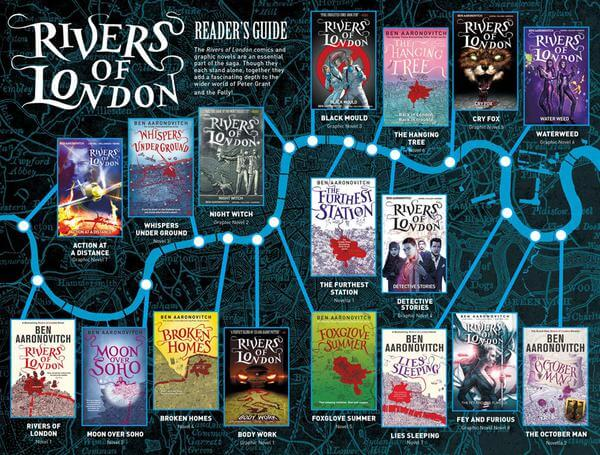 A timeline showing the chronogical progression of the Rivers of London Series