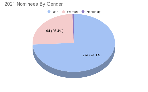 Chart showing the Gender Breakdown of 2021 Eisner Nominees